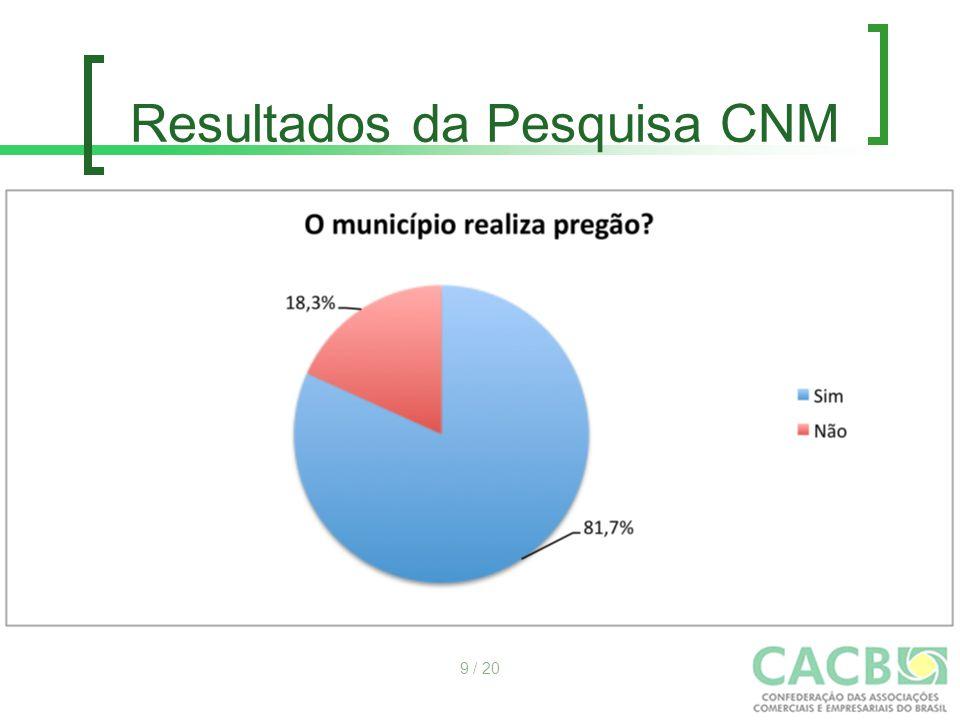 Resultados da Pesquisa CNM 9 / 20
