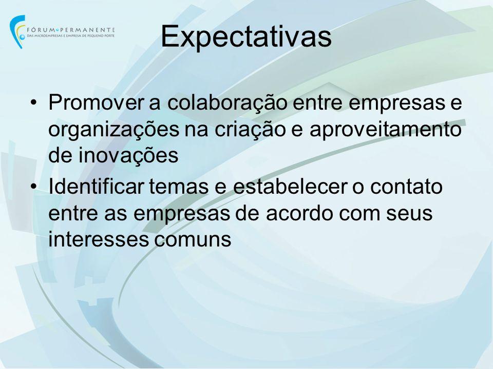 Expectativas Promover a colaboração entre empresas e organizações na criação e aproveitamento de inovações Identificar temas e estabelecer o contato e