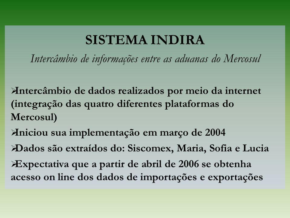 SISTEMA INDIRA Intercâmbio de informações entre as aduanas do Mercosul  Intercâmbio de dados realizados por meio da internet (integração das quatro d
