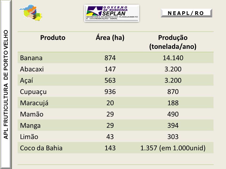 NEAPL/RO ProdutoÁrea (ha)Produção (tonelada/ano) Banana87414.140 Abacaxi1473.200 Açaí5633.200 Cupuaçu936870 Maracujá20188 Mamão29490 Manga29394 Limão4