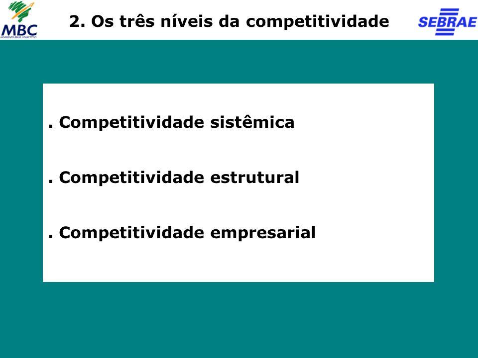 . Competitividade sistêmica. Competitividade estrutural. Competitividade empresarial 2. Os três níveis da competitividade