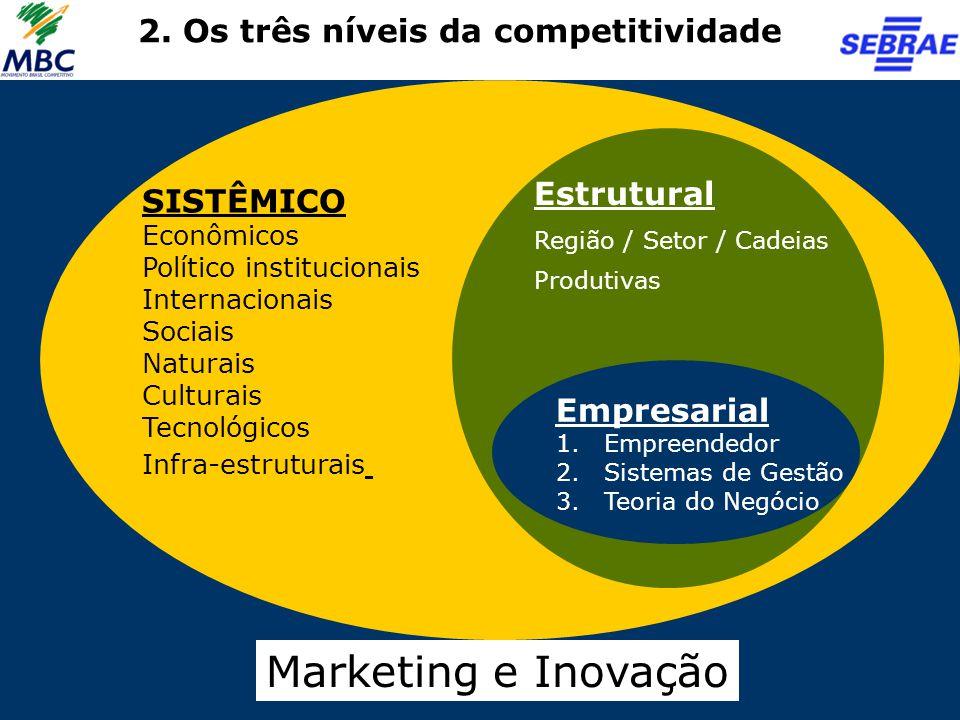Empresarial 1.Empreendedor 2.Sistemas de Gestão 3.Teoria do Negócio SISTÊMICO Econômicos Político institucionais Internacionais Sociais Naturais Cultu