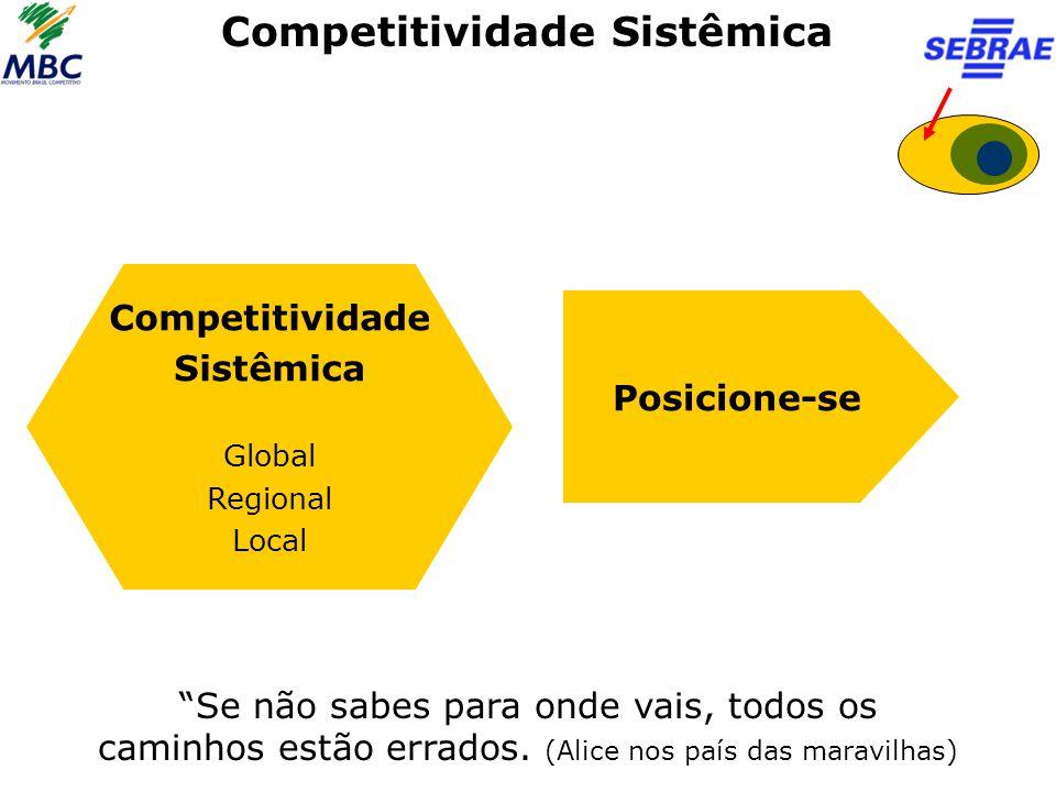 """Competitividade Sistêmica Competitividade Sistêmica Global Regional Local Posicione-se """"Se não sabes para onde vais, todos os caminhos estão errados."""