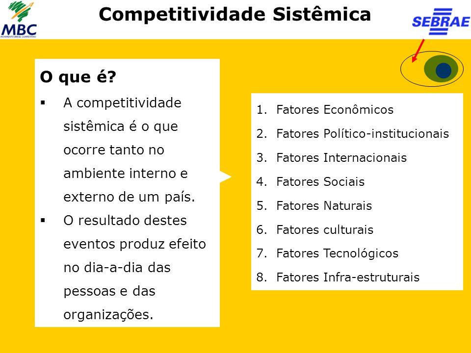 Competitividade Sistêmica O que é?  A competitividade sistêmica é o que ocorre tanto no ambiente interno e externo de um país.  O resultado destes e