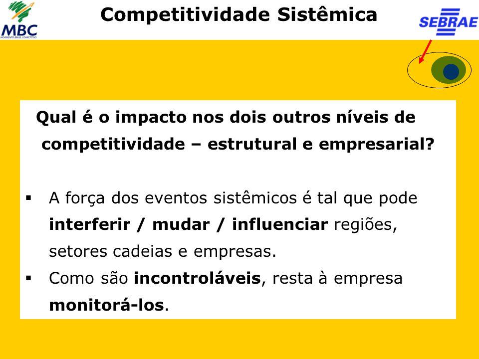 Competitividade Sistêmica Qual é o impacto nos dois outros níveis de competitividade – estrutural e empresarial?  A força dos eventos sistêmicos é ta