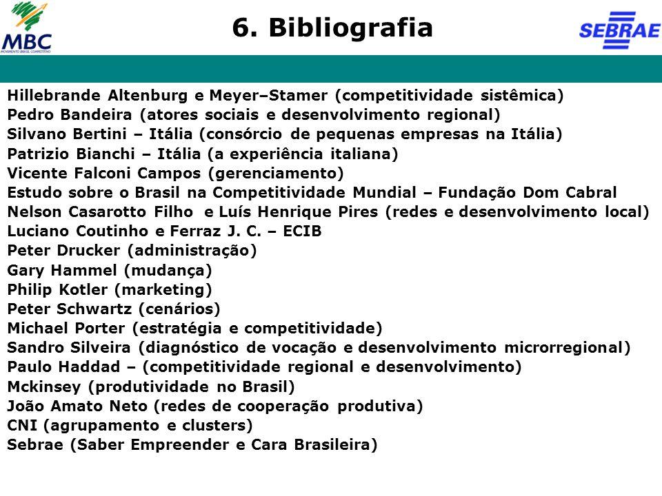 Hillebrande Altenburg e Meyer–Stamer (competitividade sistêmica) Pedro Bandeira (atores sociais e desenvolvimento regional) Silvano Bertini – Itália (