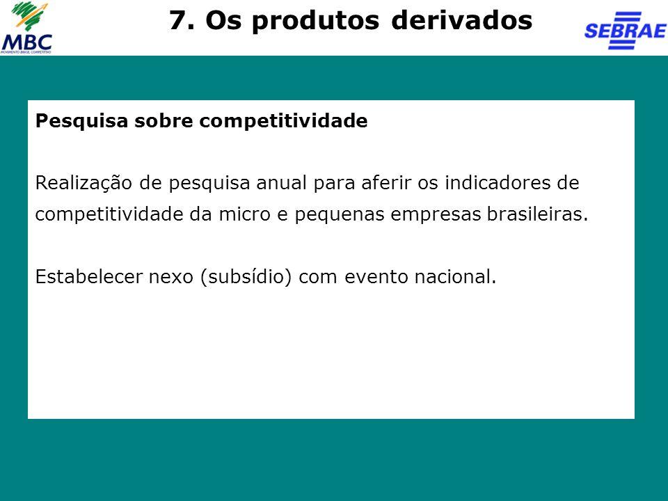 Pesquisa sobre competitividade Realização de pesquisa anual para aferir os indicadores de competitividade da micro e pequenas empresas brasileiras. Es