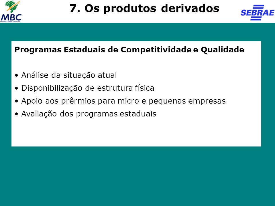 Programas Estaduais de Competitividade e Qualidade Análise da situação atual Disponibilização de estrutura física Apoio aos prêrmios para micro e pequ