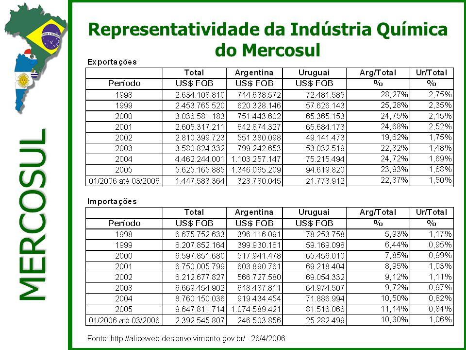 MERCOSUL Representatividade da Indústria Química do Mercosul