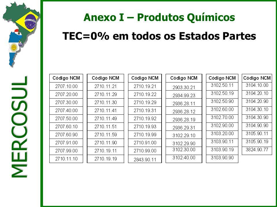 MERCOSUL Anexo I – Produtos Químicos TEC=0% em todos os Estados Partes