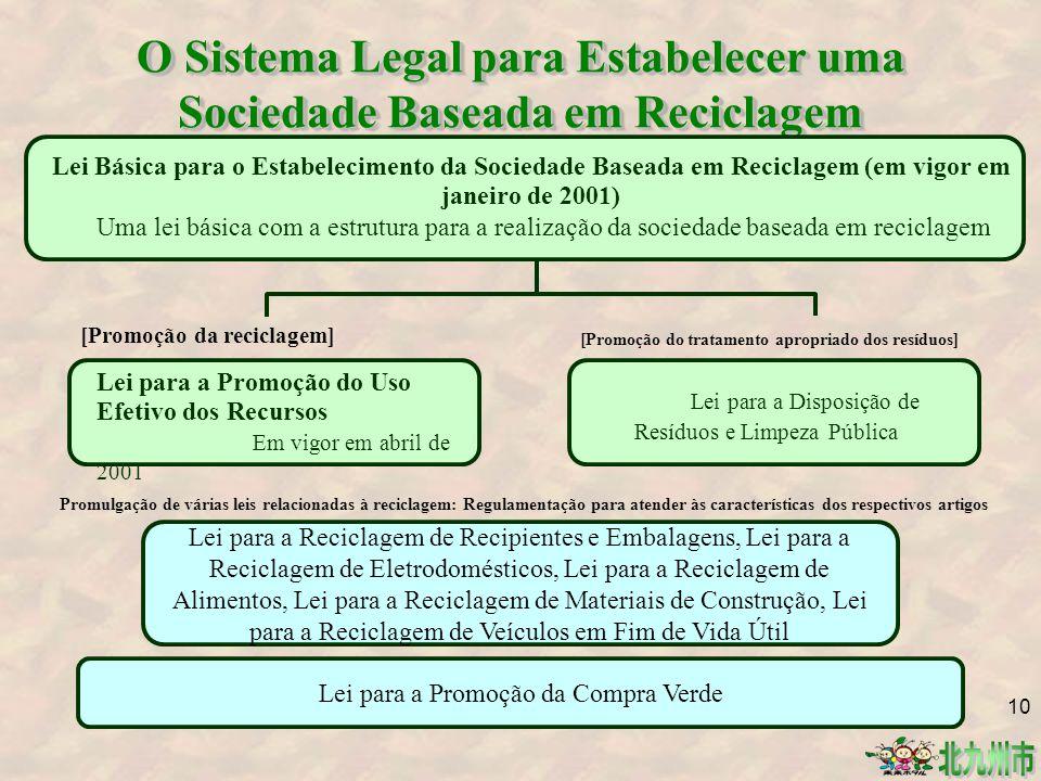 O Sistema Legal para Estabelecer uma Sociedade Baseada em Reciclagem Lei Básica para o Estabelecimento da Sociedade Baseada em Reciclagem (em vigor em janeiro de 2001) Uma lei básica com a estrutura para a realização da sociedade baseada em reciclagem [Promoção do tratamento apropriado dos resíduos] Lei para a Disposição de Resíduos e Limpeza Pública [Promoção da reciclagem] Lei para a Promoção do Uso Efetivo dos Recursos Em vigor em abril de 2001 Promulgação de várias leis relacionadas à reciclagem: Regulamentação para atender às características dos respectivos artigos Lei para a Reciclagem de Recipientes e Embalagens, Lei para a Reciclagem de Eletrodomésticos, Lei para a Reciclagem de Alimentos, Lei para a Reciclagem de Materiais de Construção, Lei para a Reciclagem de Veículos em Fim de Vida Útil Lei para a Promoção da Compra Verde 10