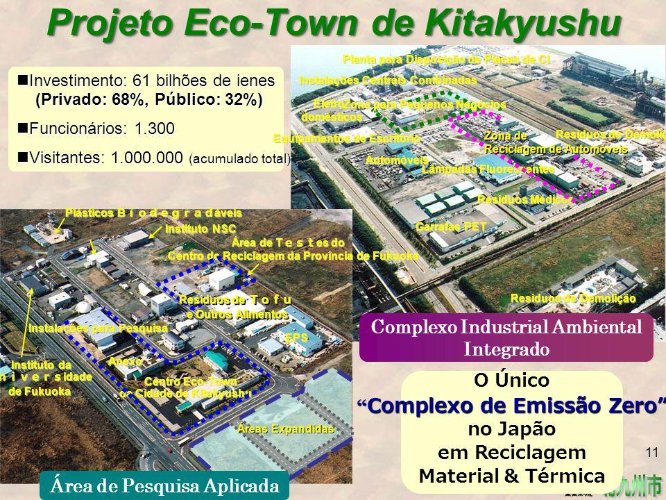 Projeto Eco-Town de Kitakyushu Investimento: 61 bilhões de ienes (Privado: 68%, Público: 32%) Investimento: 61 bilhões de ienes (Privado: 68%, Público: 32%) Funcionários: 1.300 Funcionários: 1.300 Visitantes: 1.000.000 (acumulado total) Visitantes: 1.000.000 (acumulado total) O Único Complexo de Emissão Zero no Japão em Reciclagem Material & Térmica Planta para Disposição de Placas de CI Eletro- domésticos Equipamentos de Escritório Automóveis Garrafas PET Resíduos Médicos Lâmpadas Fluorescentes Instalações Centrais Combinadas Zona para Pequenos Negócios Zona de Reciclagem de Automóveis Resíduos de Demolição Complexo Industrial Ambiental Integrado Plásticos B iodegrad áveis Centro Eco-Town da Cidade de Kitakyushu Centro Eco-Town da Cidade de Kitakyushu Instituto da U nivers idade de Fukuoka Instituto da U nivers idade de Fukuoka Área de T est es do Centro de Reciclagem da Província de Fukuoka Centro de Reciclagem da Província de Fukuoka EPS Instalações para Pesquisa Anexo Anexo Áreas Expandidas Instituto NSC Resíduos de Tofu e Outros Alimentos Área de Pesquisa Aplicada 11