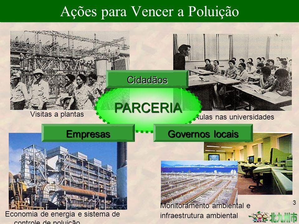 Visitas a plantas Aulas nas universidades Ações para Vencer a Poluição PARCERIA Governos locais Empresas Cidadãos Economia de energia e sistema de controle de poluição Monitoramento ambiental e infraestrutura ambiental 3