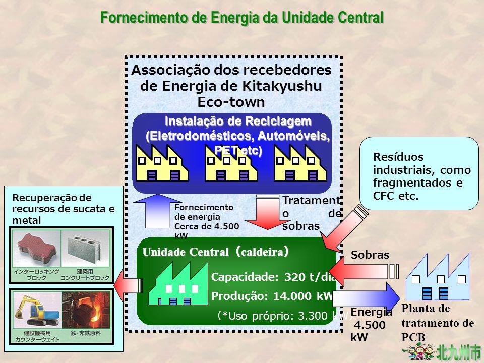 Associação dos recebedores de Energia de Kitakyushu Eco-town ( Estabelecido por lei ) Unidade Central ( caldeira ) Capacidade: 320 t/dia Produção: 14.000 kW ( *Uso próprio: 3.300 kW ) Instalação de Reciclagem (Eletrodomésticos, Automóveis, PET etc) Fornecimento de energia Cerca de 4.500 kW Tratament o de sobras Planta de tratamento de PCB Sobras Energia 4.500 kW Resíduos industriais, como fragmentados e CFC etc.