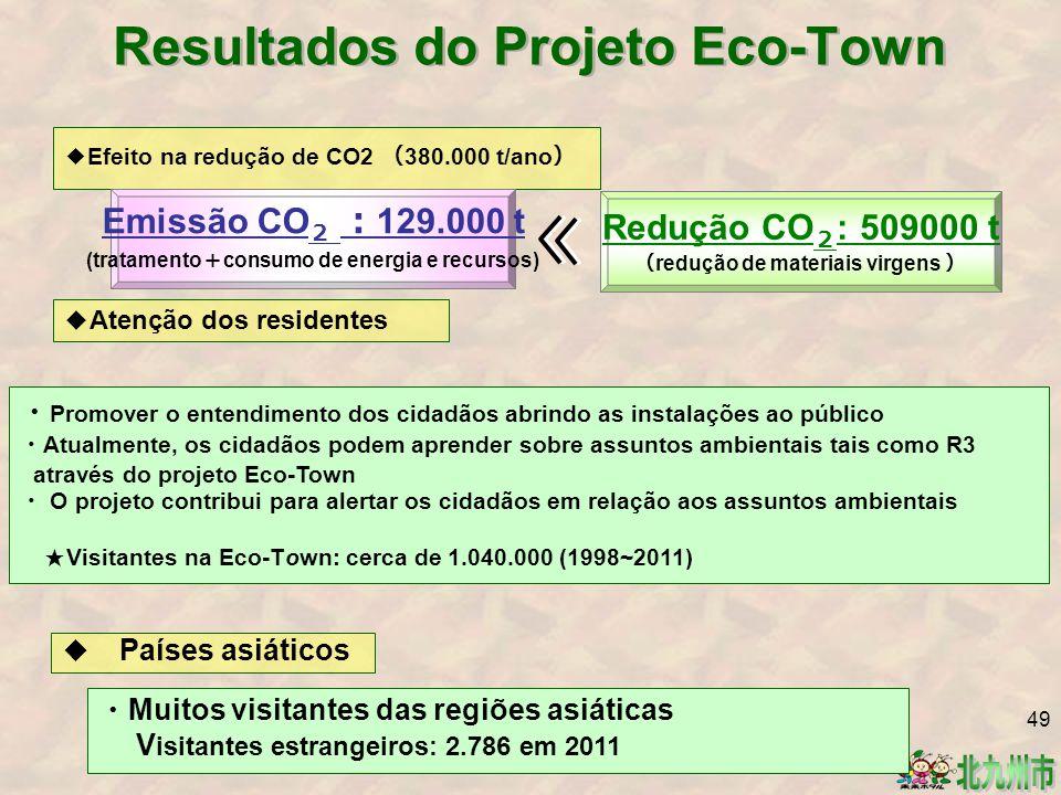 Resultados do Projeto Eco-Town ◆ Atenção dos residentes ◆ Países asiáticos ◆ Efeito na redução de CO2 ( 380.000 t/ano ) Emissão CO 2 : 129.000 t (tratamento + consumo de energia e recursos) Redução CO 2 : 509000 t ( redução de materiais virgens ) ・ Promover o entendimento dos cidadãos abrindo as instalações ao público ・ Atualmente, os cidadãos podem aprender sobre assuntos ambientais tais como R3 através do projeto Eco-Town ・ O projeto contribui para alertar os cidadãos em relação aos assuntos ambientais ★ Visitantes na Eco-Town: cerca de 1.040.000 (1998~2011) ・ Muitos visitantes das regiões asiáticas V isitantes estrangeiros: 2.786 em 2011 49
