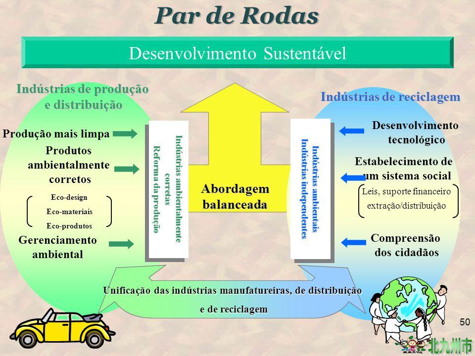 Indústrias ambientalmente corretas Reforma da produção Indústrias ambientalmente corretas Reforma da produção Produção mais limpa Produtos ambientalmente corretos Gerenciamento ambiental Indústrias ambientais Indústrias independentes Indústrias ambientais Indústrias independentes Indústrias de produção e distribuição Indústrias de reciclagem Compreensão dos cidadãos Estabelecimento de um sistema social Leis, suporte financeiro extração/distribuiçãoAbordagembalanceada Desenvolvimento Sustentável Par de Rodas Eco-design Eco-materiais Eco-produtos Unificação das indústrias manufatureiras, de distribuição e de reciclagem Desenvolvimento tecnológico 50