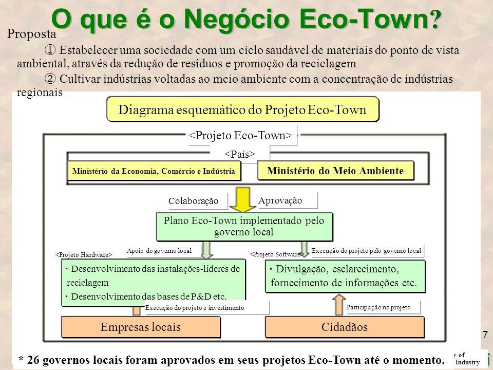 O que é o Negócio Eco-Town .
