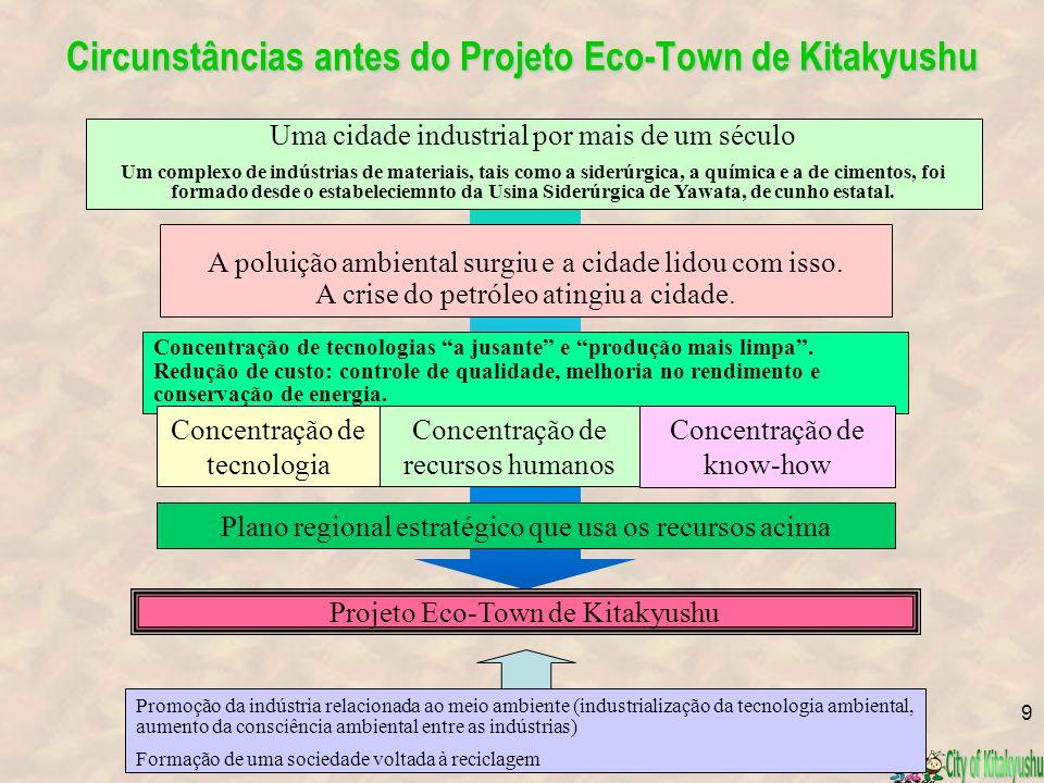 Áreas do Projeto Eco-Town de Kitakyushu ・ Garrafa PET ・ Equipamentos de escritório ・ Automóveis ・ Eletrodomésticos ・ Lâmpadas fluorescentes ・ Aparelhos médicos ・ Resíduos mistos de construção (2) ・ Núcleo combinado (disposiçaõ de resíduos & geração de energia) ・ Metais não-ferrosos 9 projetos (10 entidades) ・ Reciclagem de papeis usados & retardandores de espuma ・ Equipamentos de escritório ・ Reciclagem de cinzas fundidas ・ Espuma de poliestireno ・ Polpa de soja & resíduos alimentares 5 projetos ■ Concentração de fábricas de reciclagem Área para desenvolver projetos relacioandos a indústrias ambientais.