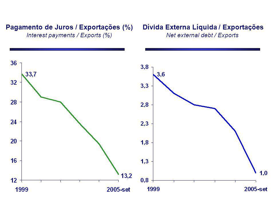 Pagamento de Juros / Exportações (%) Interest payments / Exports (%) Dívida Externa Líquida / Exportações Net external debt / Exports