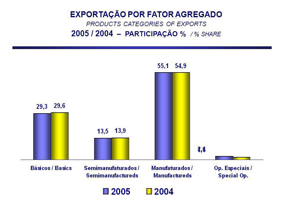 EXPORTAÇÃO POR FATOR AGREGADO PRODUCTS CATEGORIES OF EXPORTS 2005 / 2004 – PARTICIPAÇÃO % / % SHARE
