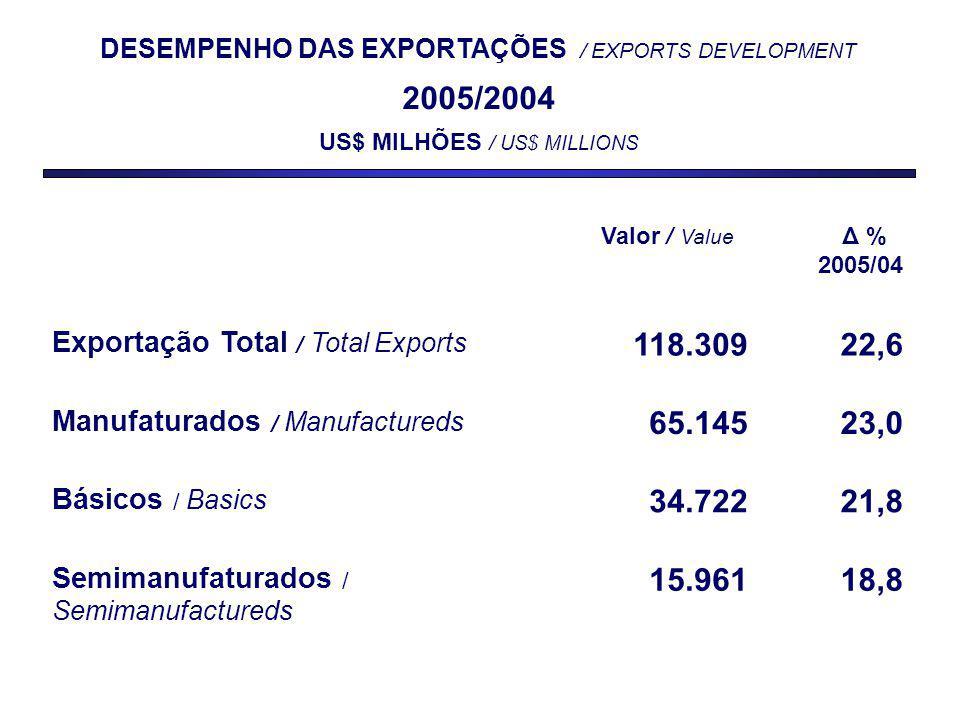 DESEMPENHO DAS EXPORTAÇÕES / EXPORTS DEVELOPMENT 2005/2004 US$ MILHÕES / US$ MILLIONS Valor / Value Δ % 2005/04 Exportação Total / Total Exports 118.30922,6 Manufaturados / Manufactureds 65.14523,0 Básicos / Basics 34.72221,8 Semimanufaturados / Semimanufactureds 15.96118,8