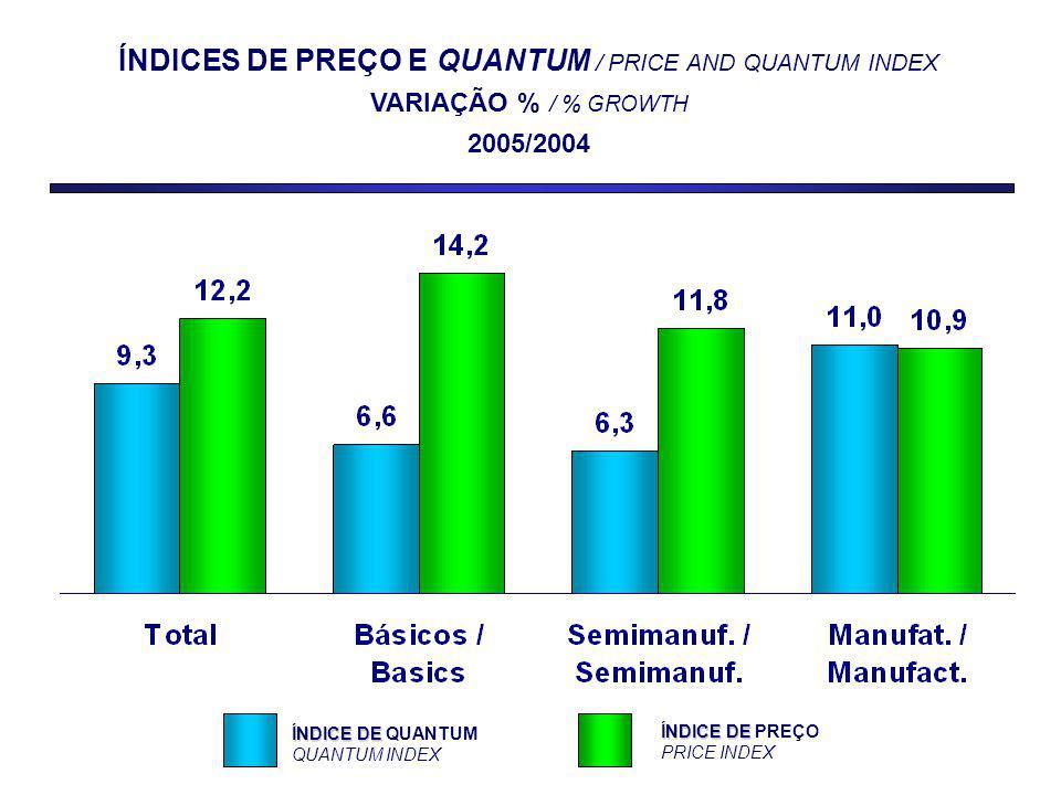 ÍNDICES DE PREÇO E QUANTUM / PRICE AND QUANTUM INDEX VARIAÇÃO % / % GROWTH 2005/2004 ÍNDICE DE ÍNDICE DE QUANTUM QUANTUM INDEX ÍNDICE DE ÍNDICE DE PREÇO PRICE INDEX
