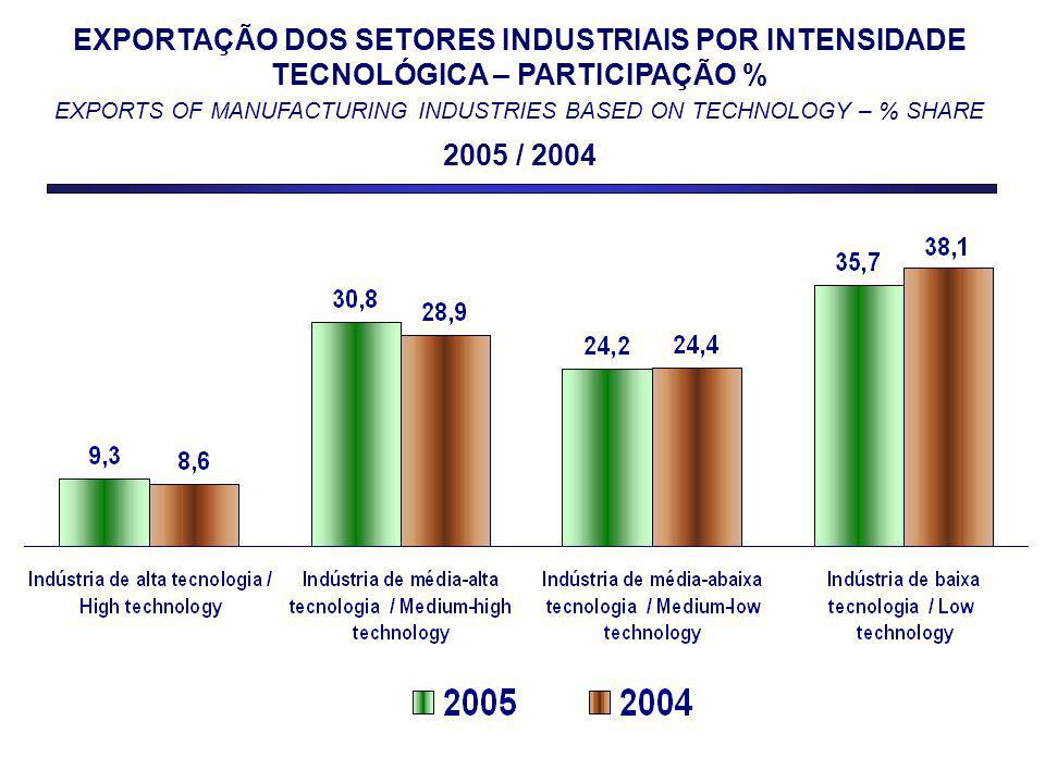 EXPORTAÇÃO DOS SETORES INDUSTRIAIS POR INTENSIDADE TECNOLÓGICA – PARTICIPAÇÃO % EXPORTS OF MANUFACTURING INDUSTRIES BASED ON TECHNOLOGY – % SHARE 2005 / 2004