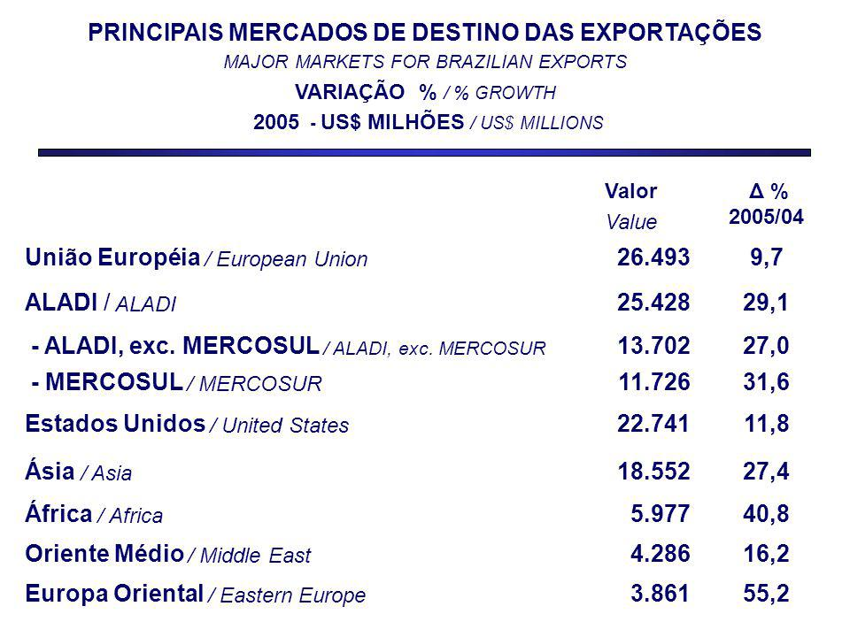 Valor Value Δ % 2005/04 União Européia / European Union 26.4939,7 ALADI / ALADI 25.42829,1 - ALADI, exc.