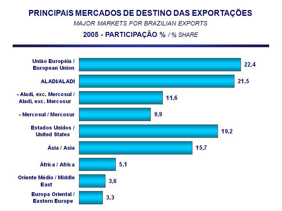 PRINCIPAIS MERCADOS DE DESTINO DAS EXPORTAÇÕES MAJOR MARKETS FOR BRAZILIAN EXPORTS 2005 - PARTICIPAÇÃO % / % SHARE
