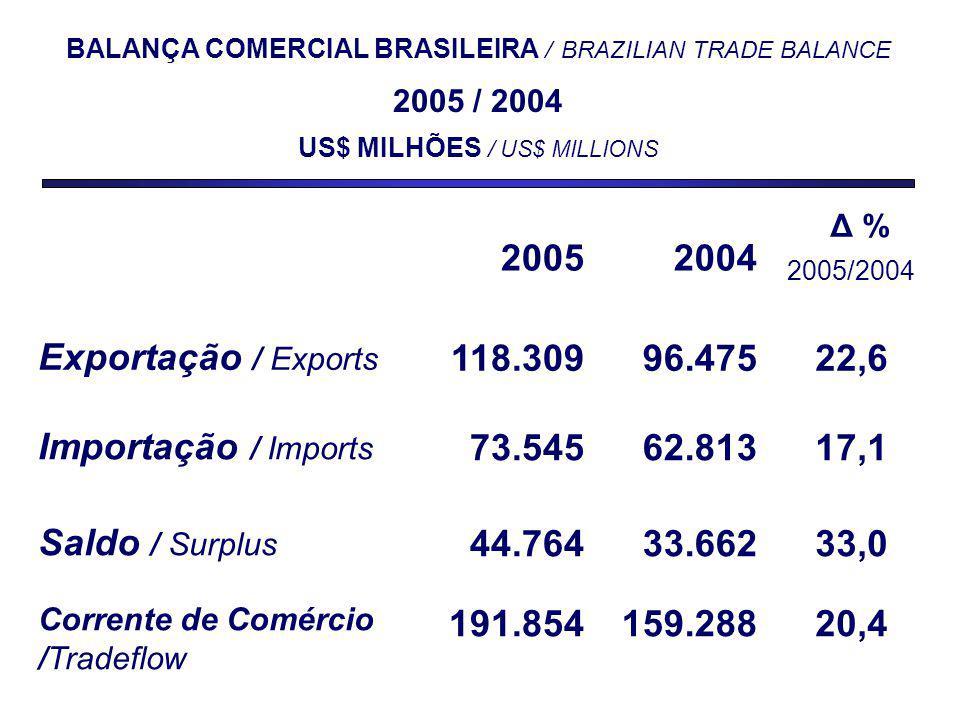 2004 Δ % 2005/2004 Exportação / Exports 118.30996.47522,6 Importação / Imports 73.54562.81317,1 Saldo / Surplus 44.76433.66233,0 Corrente de Comércio /Tradeflow 191.854159.28820,4 BALANÇA COMERCIAL BRASILEIRA / BRAZILIAN TRADE BALANCE 2005 / 2004 US$ MILHÕES / US$ MILLIONS