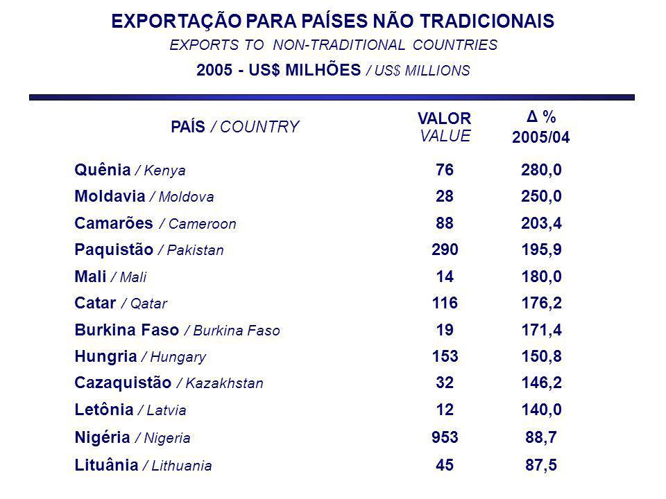 EXPORTAÇÃO PARA PAÍSES NÃO TRADICIONAIS EXPORTS TO NON-TRADITIONAL COUNTRIES 2005 - US$ MILHÕES / US$ MILLIONS PAÍS / COUNTRY VALOR VALUE Δ % 2005/04 Quênia / Kenya 76280,0 Moldavia / Moldova 28250,0 Camarões / Cameroon 88203,4 Paquistão / Pakistan 290195,9 Mali / Mali 14180,0 Catar / Qatar 116176,2 Burkina Faso / Burkina Faso 19171,4 Hungria / Hungary 153150,8 Cazaquistão / Kazakhstan 32146,2 Letônia / Latvia 12140,0 Nigéria / Nigeria 95388,7 Lituânia / Lithuania 4587,5