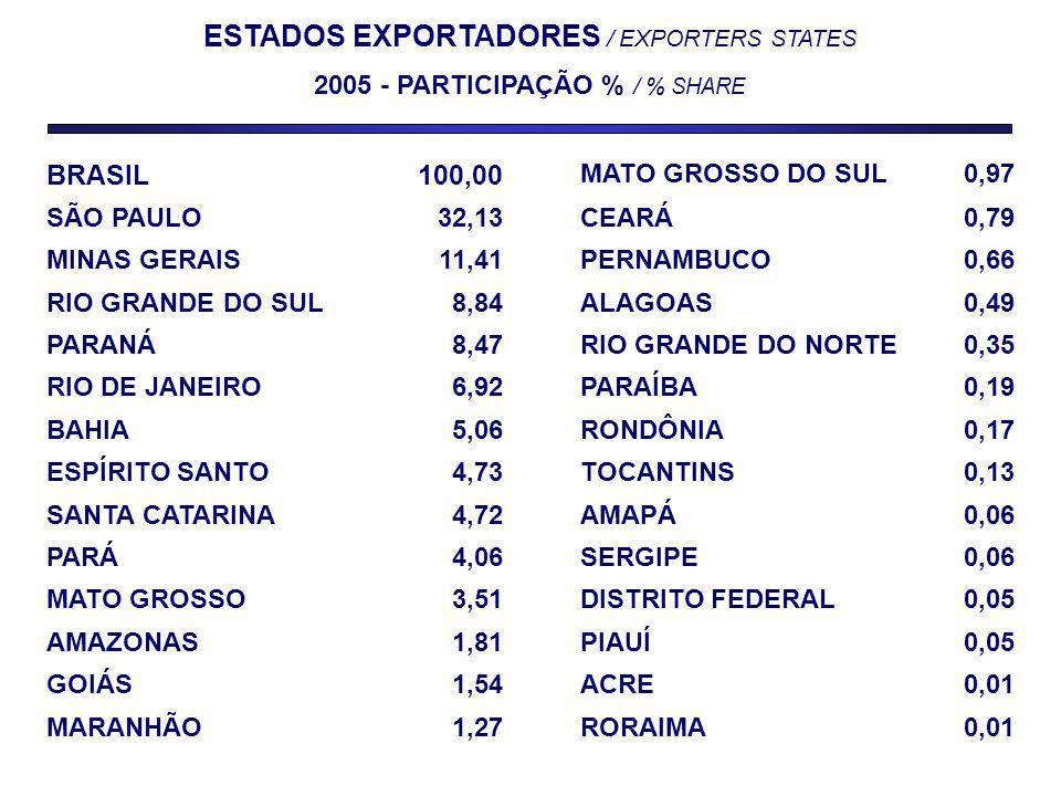 ESTADOS EXPORTADORES / EXPORTERS STATES 2005 - PARTICIPAÇÃO % / % SHARE BRASIL100,00 MATO GROSSO DO SUL0,97 SÃO PAULO32,13CEARÁ0,79 MINAS GERAIS11,41PERNAMBUCO0,66 RIO GRANDE DO SUL8,84ALAGOAS0,49 PARANÁ8,47RIO GRANDE DO NORTE0,35 RIO DE JANEIRO6,92PARAÍBA0,19 BAHIA5,06RONDÔNIA0,17 ESPÍRITO SANTO4,73TOCANTINS0,13 SANTA CATARINA4,72AMAPÁ0,06 PARÁ4,06SERGIPE0,06 MATO GROSSO3,51DISTRITO FEDERAL0,05 AMAZONAS1,81PIAUÍ0,05 GOIÁS1,54ACRE0,01 MARANHÃO1,27RORAIMA0,01
