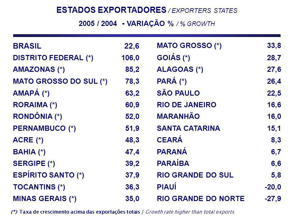 ESTADOS EXPORTADORES / EXPORTERS STATES 2005 / 2004 - VARIAÇÃO % / % GROWTH (*) (*) Taxa de crescimento acima das exportações totais / Growth rate higher than total exports BRASIL22,6 MATO GROSSO (*)33,8 DISTRITO FEDERAL (*)106,0GOIÁS (*)28,7 AMAZONAS (*)85,2ALAGOAS (*)27,6 MATO GROSSO DO SUL (*)78,3PARÁ (*)26,4 AMAPÁ (*)63,2SÃO PAULO22,5 RORAIMA (*)60,9RIO DE JANEIRO16,6 RONDÔNIA (*)52,0MARANHÃO16,0 PERNAMBUCO (*)51,9SANTA CATARINA15,1 ACRE (*)48,3CEARÁ8,3 BAHIA (*)47,4PARANÁ6,7 SERGIPE (*)39,2PARAÍBA6,6 ESPÍRITO SANTO (*)37,9RIO GRANDE DO SUL5,8 TOCANTINS (*)36,3PIAUÍ-20,0 MINAS GERAIS (*)35,0RIO GRANDE DO NORTE-27,9