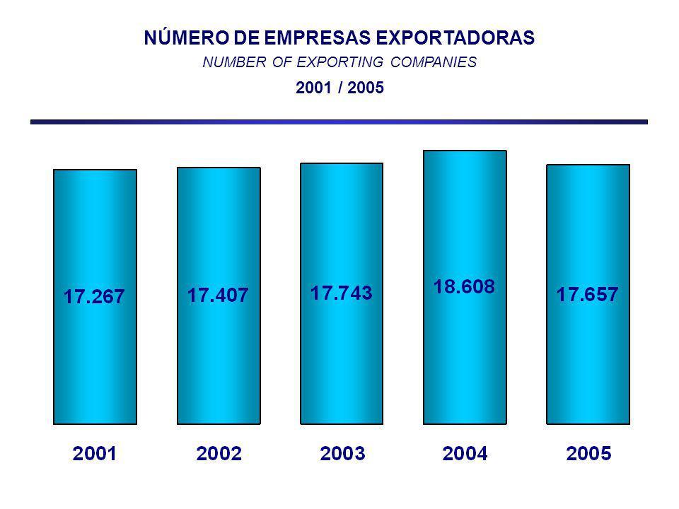 NÚMERO DE EMPRESAS EXPORTADORAS NUMBER OF EXPORTING COMPANIES 2001 / 2005