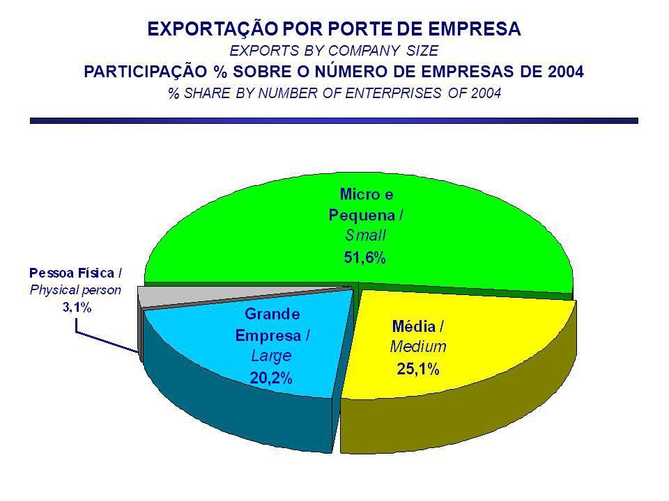 EXPORTAÇÃO POR PORTE DE EMPRESA EXPORTS BY COMPANY SIZE PARTICIPAÇÃO % SOBRE O NÚMERO DE EMPRESAS DE 2004 % SHARE BY NUMBER OF ENTERPRISES OF 2004
