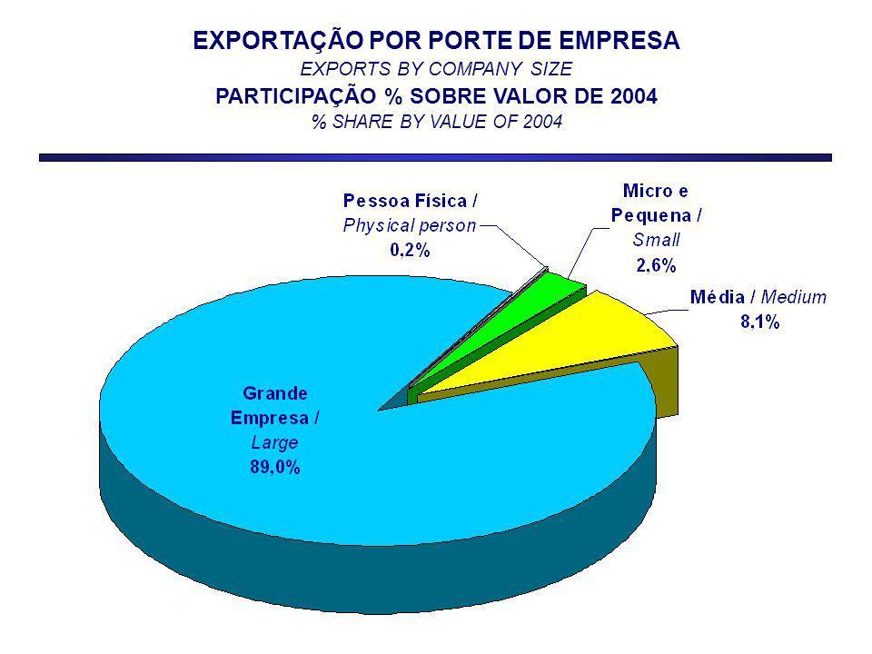 EXPORTAÇÃO POR PORTE DE EMPRESA EXPORTS BY COMPANY SIZE PARTICIPAÇÃO % SOBRE VALOR DE 2004 % SHARE BY VALUE OF 2004