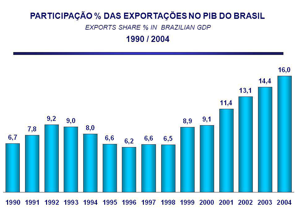 PARTICIPAÇÃO % DAS EXPORTAÇÕES NO PIB DO BRASIL EXPORTS SHARE % IN BRAZILIAN GDP 1990 / 2004