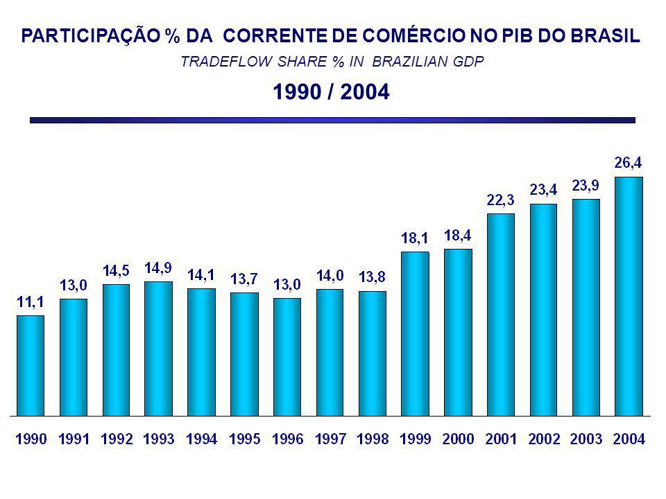 PARTICIPAÇÃO % DA CORRENTE DE COMÉRCIO NO PIB DO BRASIL TRADEFLOW SHARE % IN BRAZILIAN GDP 1990 / 2004