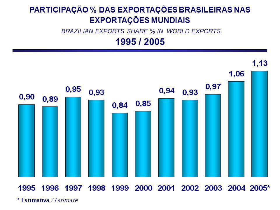 PARTICIPAÇÃO % DAS EXPORTAÇÕES BRASILEIRAS NAS EXPORTAÇÕES MUNDIAIS BRAZILIAN EXPORTS SHARE % IN WORLD EXPORTS 1995 / 2005 * Estimativa / Estimate
