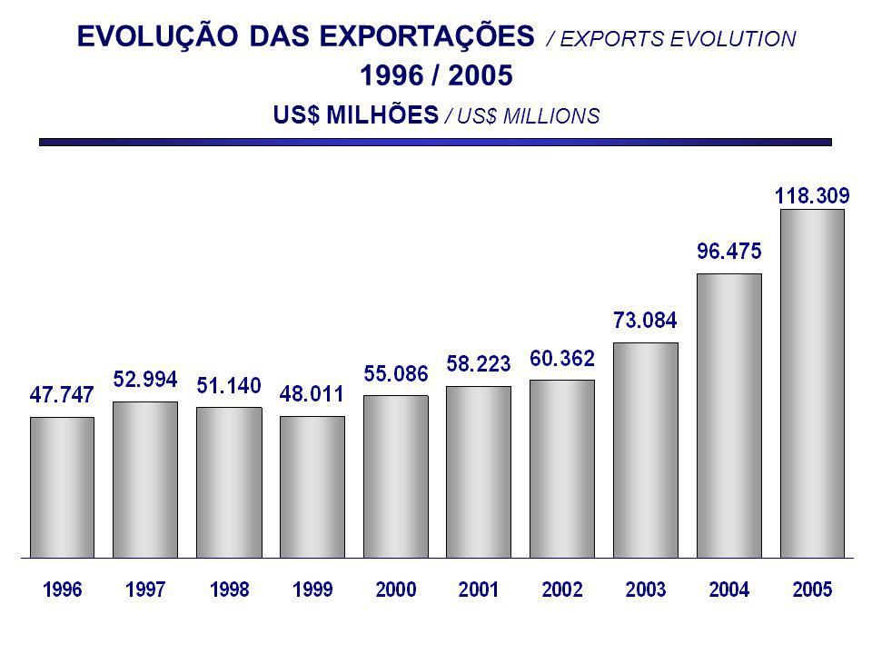 EVOLUÇÃO DAS EXPORTAÇÕES / EXPORTS EVOLUTION 1996 / 2005 US$ MILHÕES / US$ MILLIONS