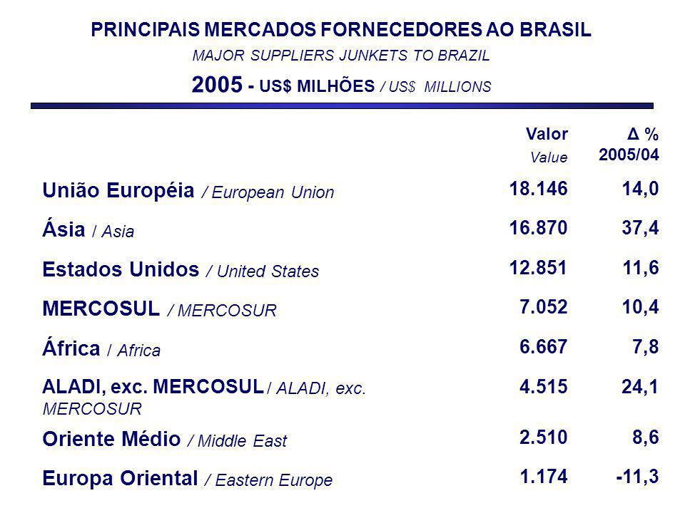 Valor Value Δ % 2005/04 União Européia / European Union 18.14614,0 Ásia / Asia 16.87037,4 Estados Unidos / United States 12.85111,6 MERCOSUL / MERCOSUR 7.05210,4 África / Africa 6.6677,8 ALADI, exc.