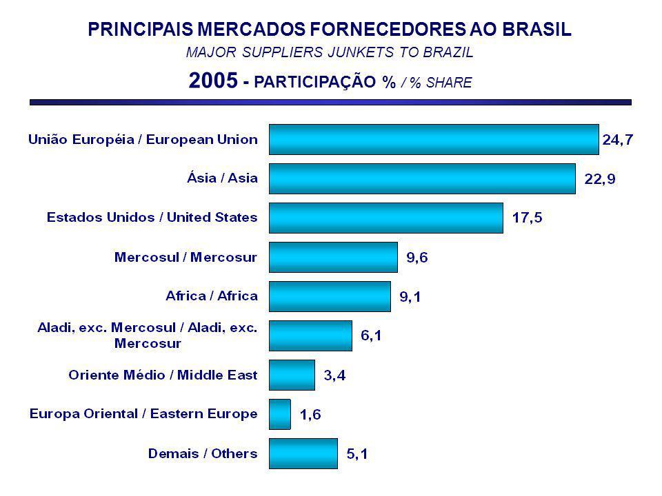 PRINCIPAIS MERCADOS FORNECEDORES AO BRASIL MAJOR SUPPLIERS JUNKETS TO BRAZIL 2005 - PARTICIPAÇÃO % / % SHARE