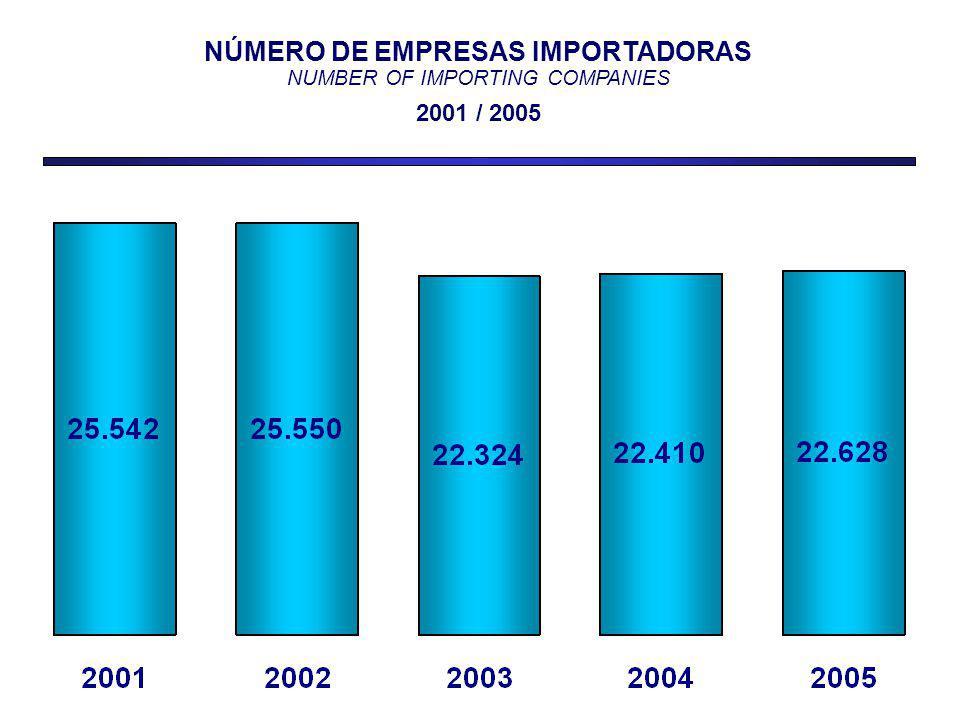 NÚMERO DE EMPRESAS IMPORTADORAS NUMBER OF IMPORTING COMPANIES 2001 / 2005