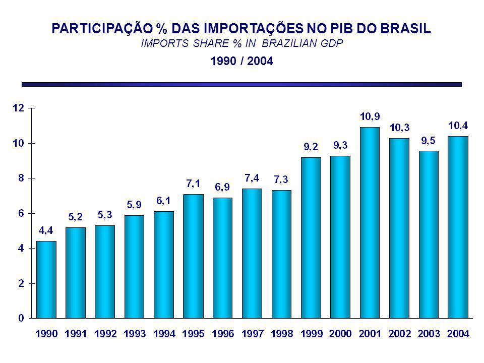 PARTICIPAÇÃO % DAS IMPORTAÇÕES NO PIB DO BRASIL IMPORTS SHARE % IN BRAZILIAN GDP 1990 / 2004