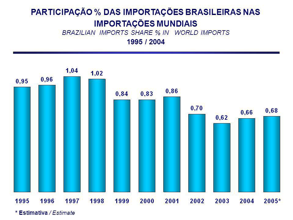 PARTICIPAÇÃO % DAS IMPORTAÇÕES BRASILEIRAS NAS IMPORTAÇÕES MUNDIAIS BRAZILIAN IMPORTS SHARE % IN WORLD IMPORTS 1995 / 2004 * Estimativa / Estimate