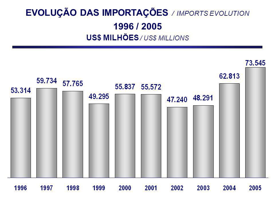 EVOLUÇÃO DAS IMPORTAÇÕES / IMPORTS EVOLUTION 1996 / 2005 US$ MILHÕES / US$ MILLIONS