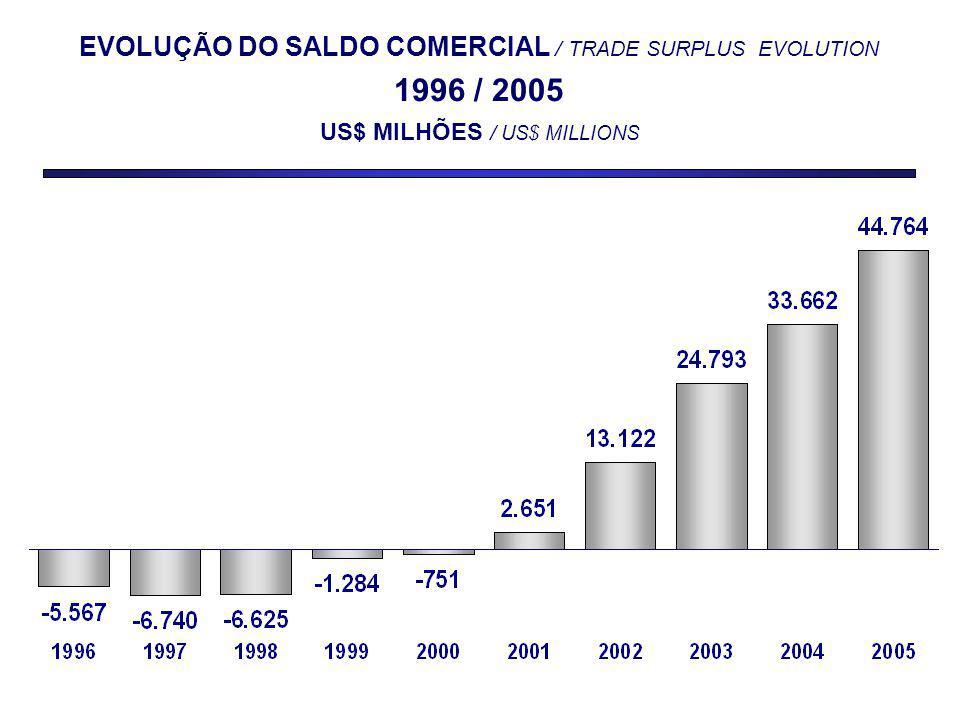 EVOLUÇÃO DO SALDO COMERCIAL / TRADE SURPLUS EVOLUTION 1996 / 2005 US$ MILHÕES / US$ MILLIONS