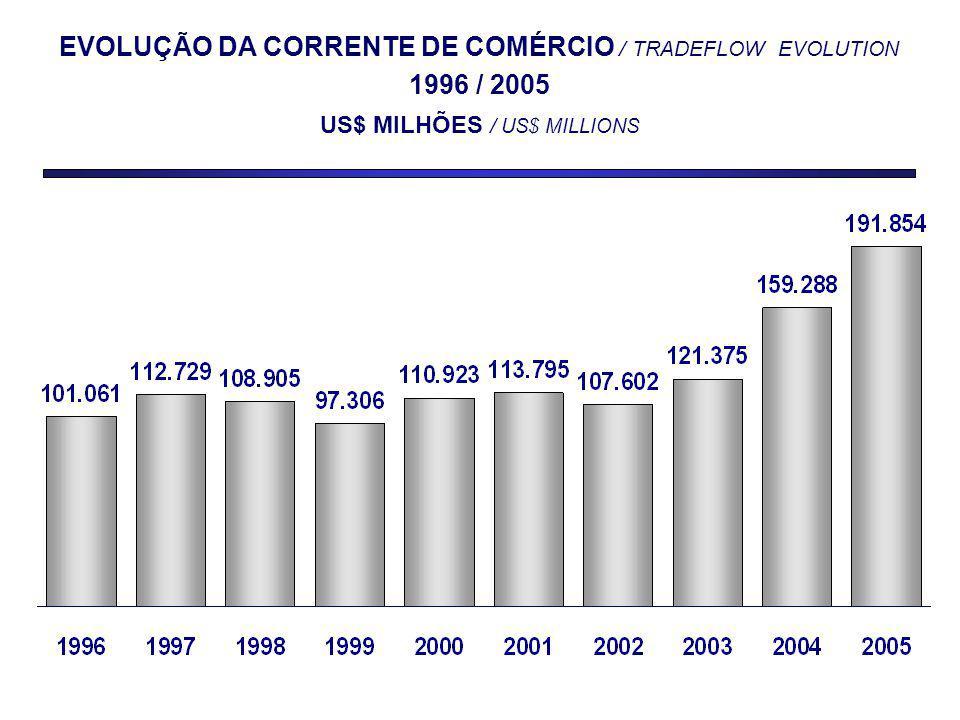 EVOLUÇÃO DA CORRENTE DE COMÉRCIO / TRADEFLOW EVOLUTION 1996 / 2005 US$ MILHÕES / US$ MILLIONS