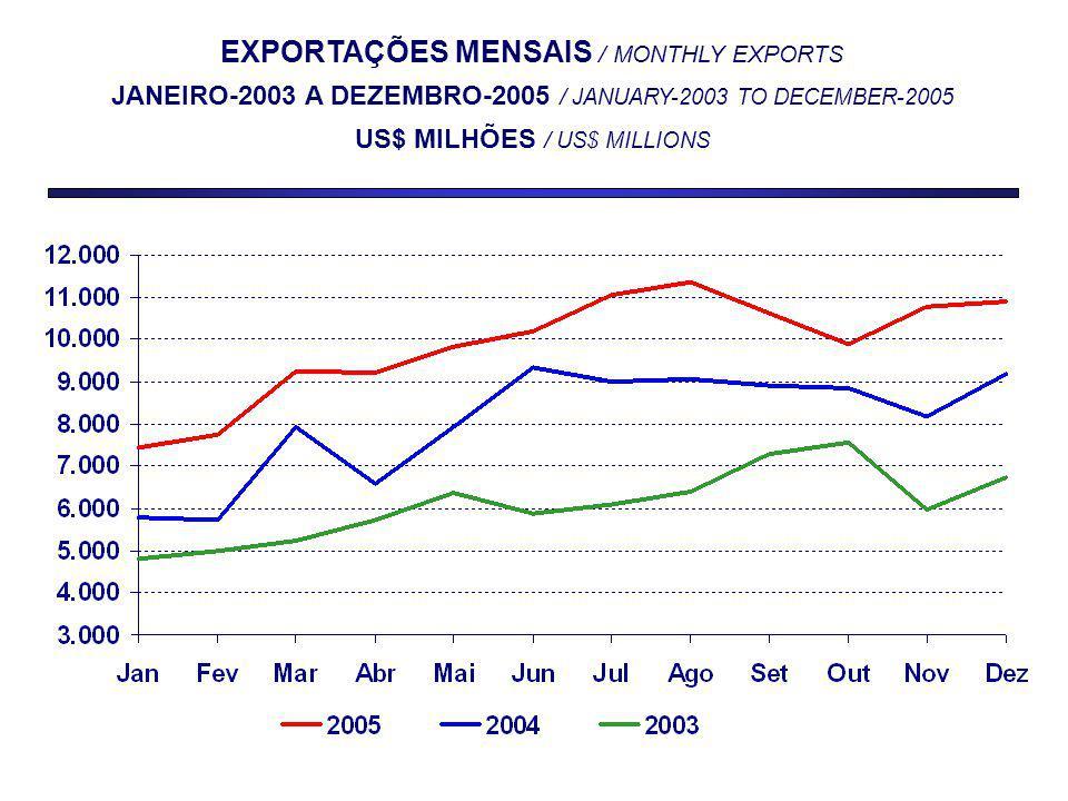 EXPORTAÇÕES MENSAIS / MONTHLY EXPORTS JANEIRO-2003 A DEZEMBRO-2005 / JANUARY-2003 TO DECEMBER-2005 US$ MILHÕES / US$ MILLIONS