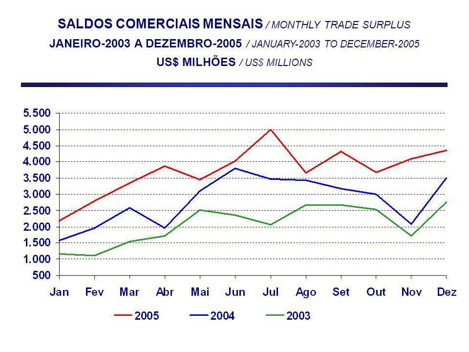 SALDOS COMERCIAIS MENSAIS / MONTHLY TRADE SURPLUS JANEIRO-2003 A DEZEMBRO-2005 / JANUARY-2003 TO DECEMBER-2005 US$ MILHÕES / US$ MILLIONS